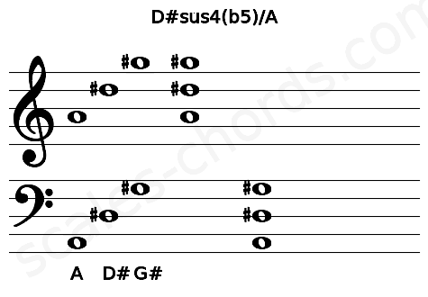 Musical staff for the D#sus4(b5)/A chord