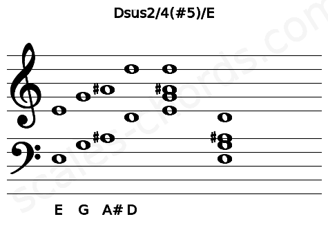 Musical staff for the Dsus2/4(#5)/E chord
