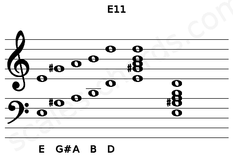 Musical staff for the E11 chord