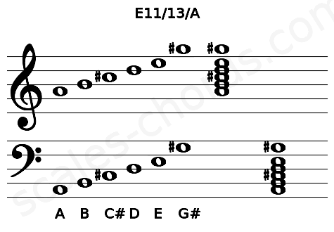 Musical staff for the E11/13/A chord