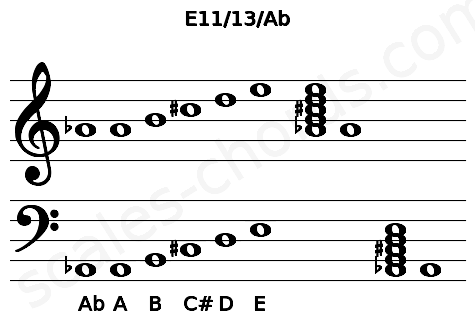 Musical staff for the E11/13/Ab chord