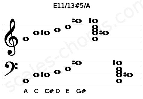 Musical staff for the E11/13#5/A chord