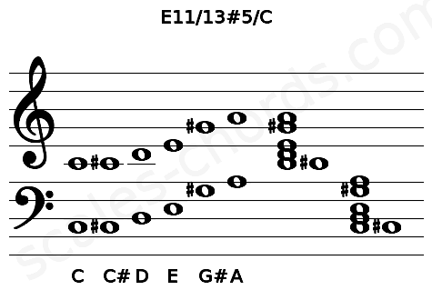 Musical staff for the E11/13#5/C chord