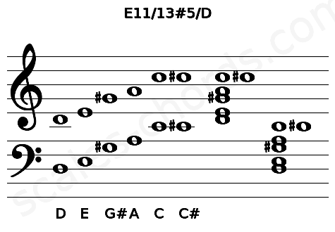 Musical staff for the E11/13#5/D chord
