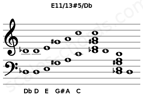 Musical staff for the E11/13#5/Db chord