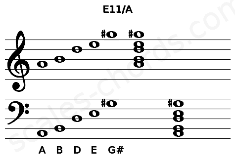 Musical staff for the E11/A chord