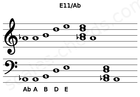 Musical staff for the E11/Ab chord