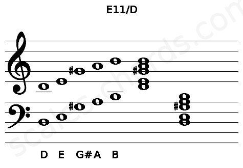 Musical staff for the E11/D chord