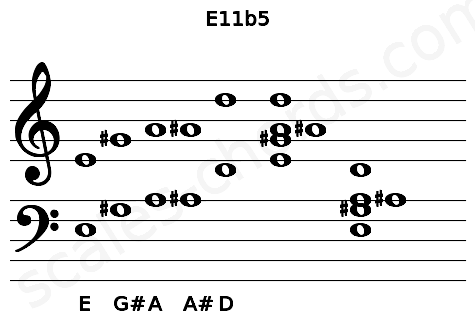 Musical staff for the E11b5 chord