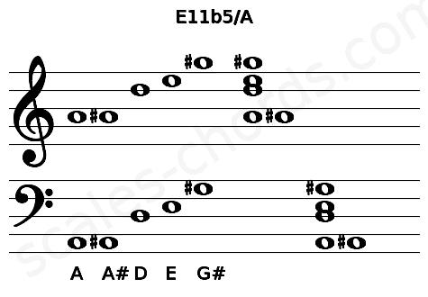 Musical staff for the E11b5/A chord