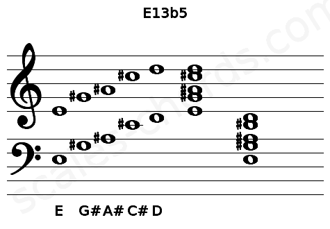 Musical staff for the E13b5 chord