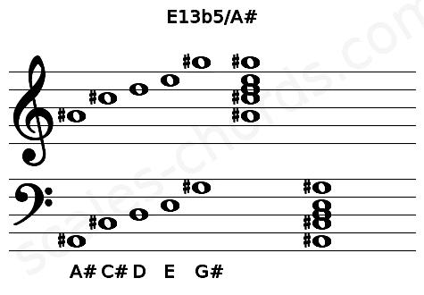 Musical staff for the E13b5/A# chord