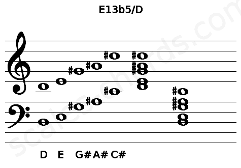 Musical staff for the E13b5/D chord