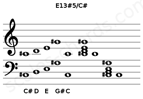 Musical staff for the E13#5/C# chord