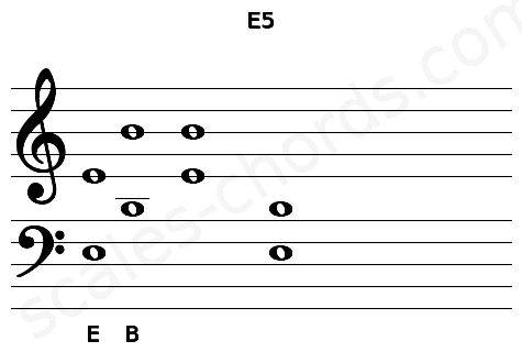 Musical staff for the E5 chord