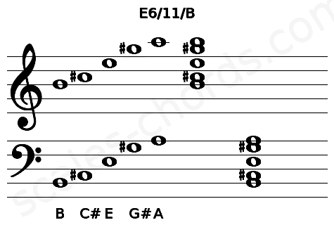 Musical staff for the E6/11/B chord