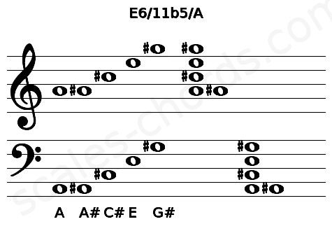Musical staff for the E6/11b5/A chord