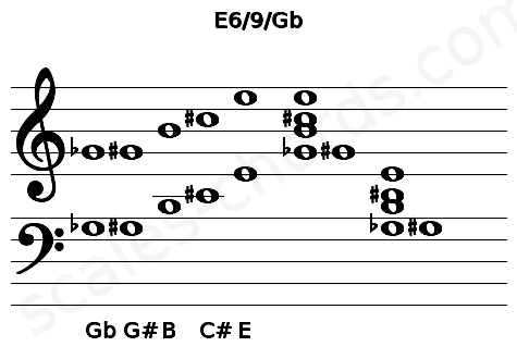 Musical staff for the E6/9/Gb chord