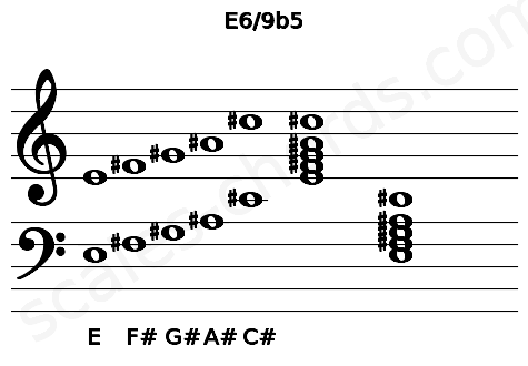 Musical staff for the E6/9b5 chord