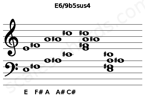 Musical staff for the E6/9b5sus4 chord