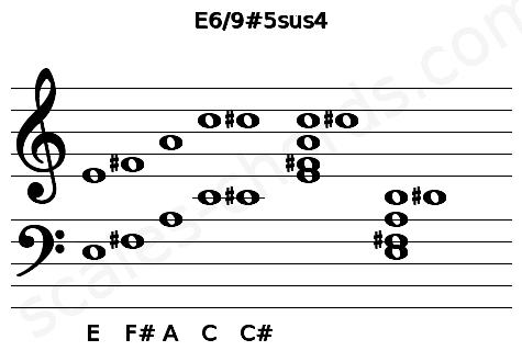 Musical staff for the E6/9#5sus4 chord