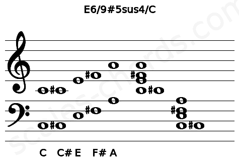 Musical staff for the E6/9#5sus4/C chord