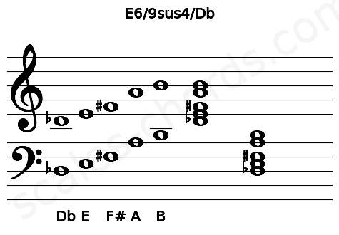 Musical staff for the E6/9sus4/Db chord