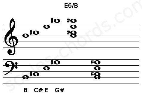 Musical staff for the E6/B chord