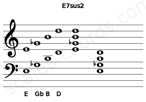 Musical staff for the E7sus2 chord
