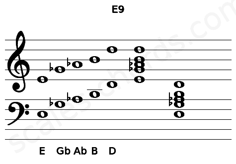 Musical staff for the E9 chord