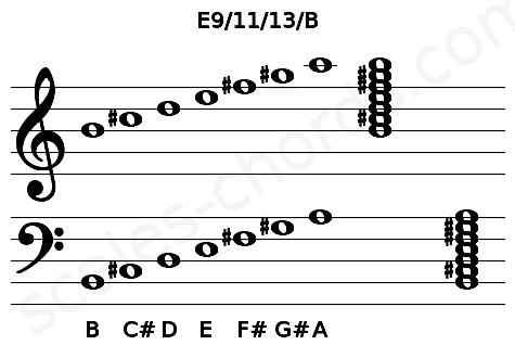 Musical staff for the E9/11/13/B chord