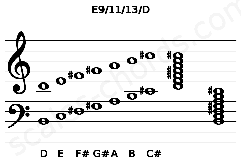Musical staff for the E9/11/13/D chord