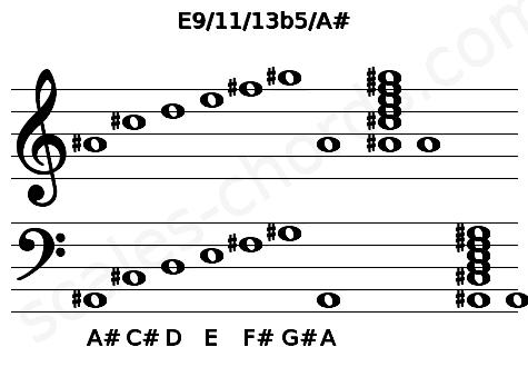 Musical staff for the E9/11/13b5/A# chord