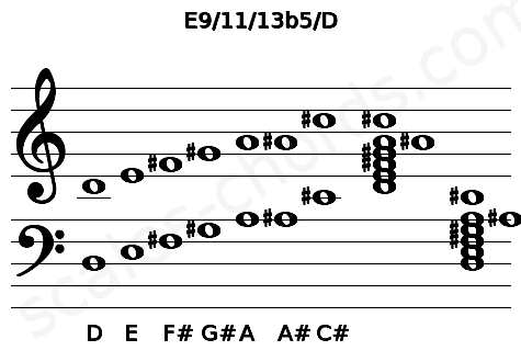Musical staff for the E9/11/13b5/D chord