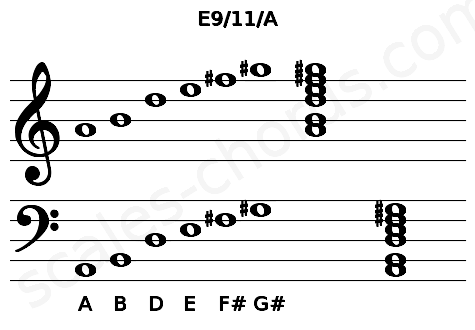 Musical staff for the E9/11/A chord