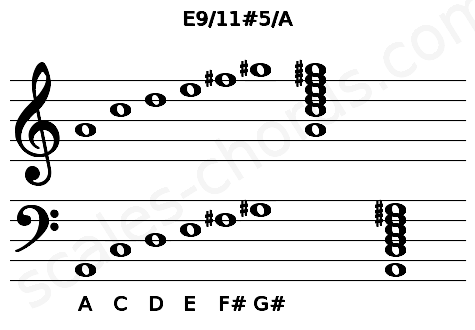 Musical staff for the E9/11#5/A chord