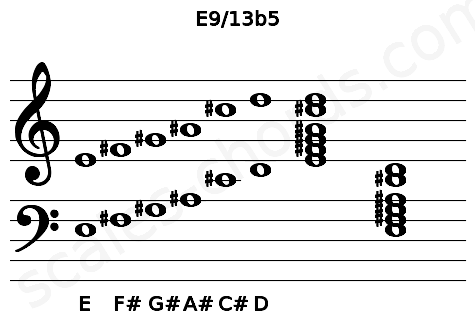 Musical staff for the E9/13b5 chord