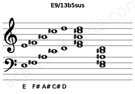 Musical staff for the E9/13b5sus chord