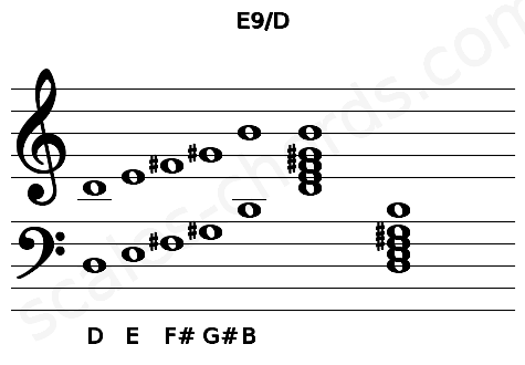 Musical staff for the E9/D chord