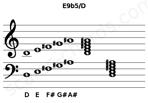 Musical staff for the E9b5/D chord