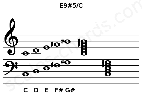 Musical staff for the E9#5/C chord
