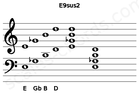 Musical staff for the E9sus2 chord