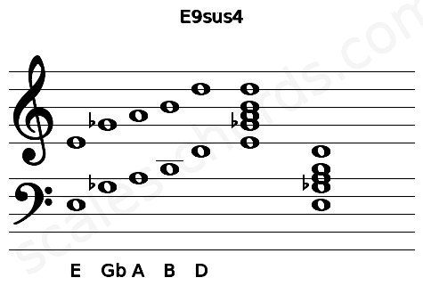 Musical staff for the E9sus4 chord