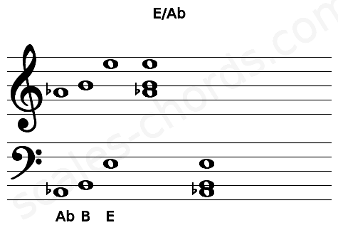 Musical staff for the E/Ab chord