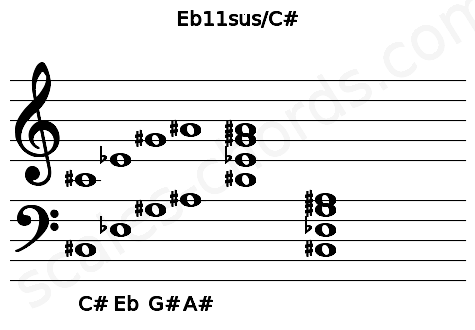 Musical staff for the Eb11sus/C# chord