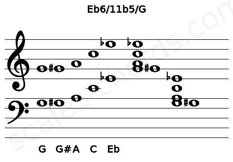 Musical staff for the Eb6/11b5/G chord