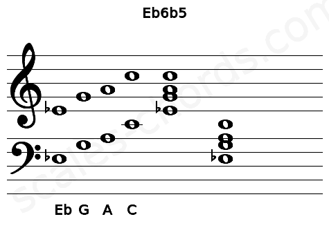 Musical staff for the Eb6b5 chord