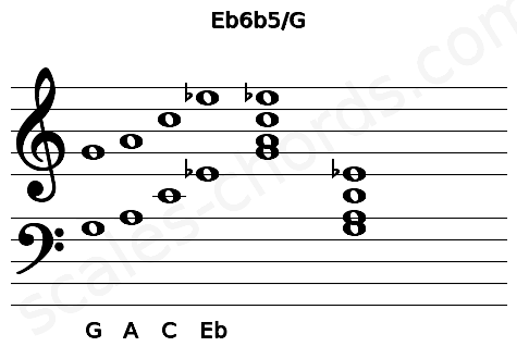 Musical staff for the Eb6b5/G chord