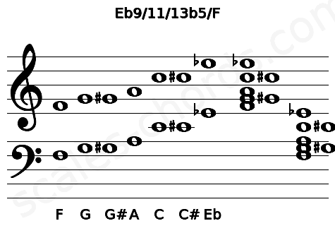 Musical staff for the Eb9/11/13b5/F chord