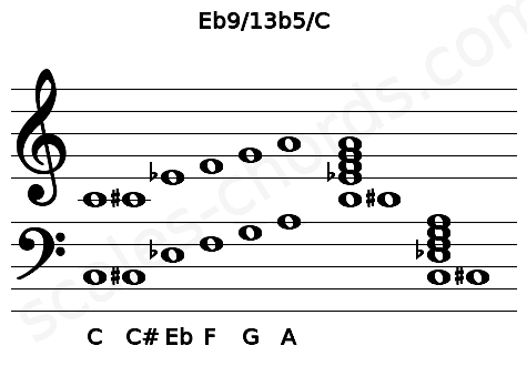 Musical staff for the Eb9/13b5/C chord